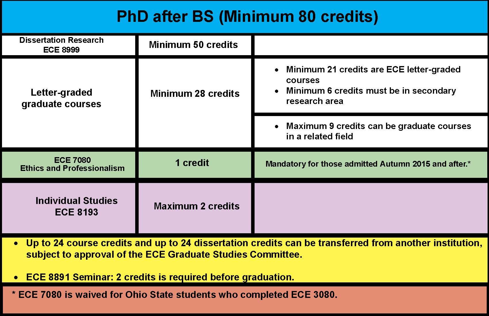 Phd credits